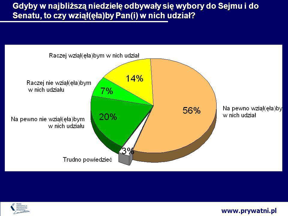 www.prywatni.pl Gdyby w najbliższą niedzielę odbywały się wybory do Sejmu i do Senatu, to czy wziął(ęła)by Pan(i) w nich udział