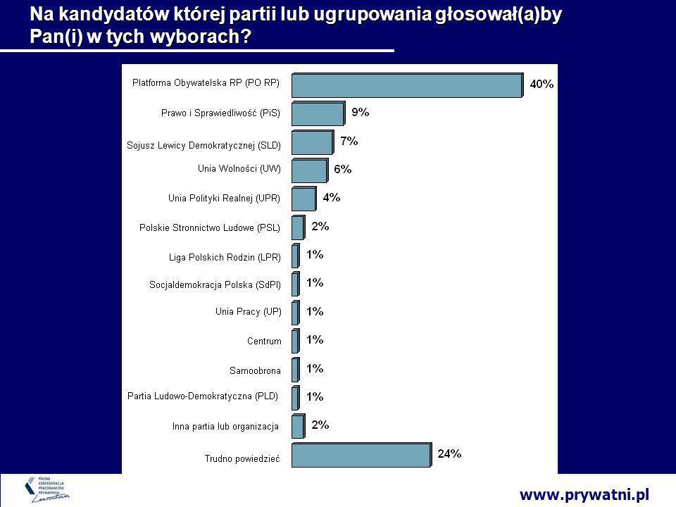 www.prywatni.pl Na kandydatów której partii lub ugrupowania głosował(a)by Pan(i) w tych wyborach
