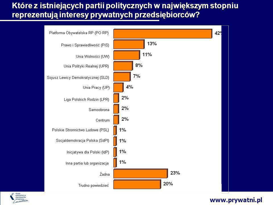 www.prywatni.pl Które z istniejących partii politycznych w największym stopniu reprezentują interesy prywatnych przedsiębiorców
