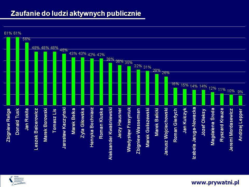 www.prywatni.pl Zaufanie do ludzi aktywnych publicznie