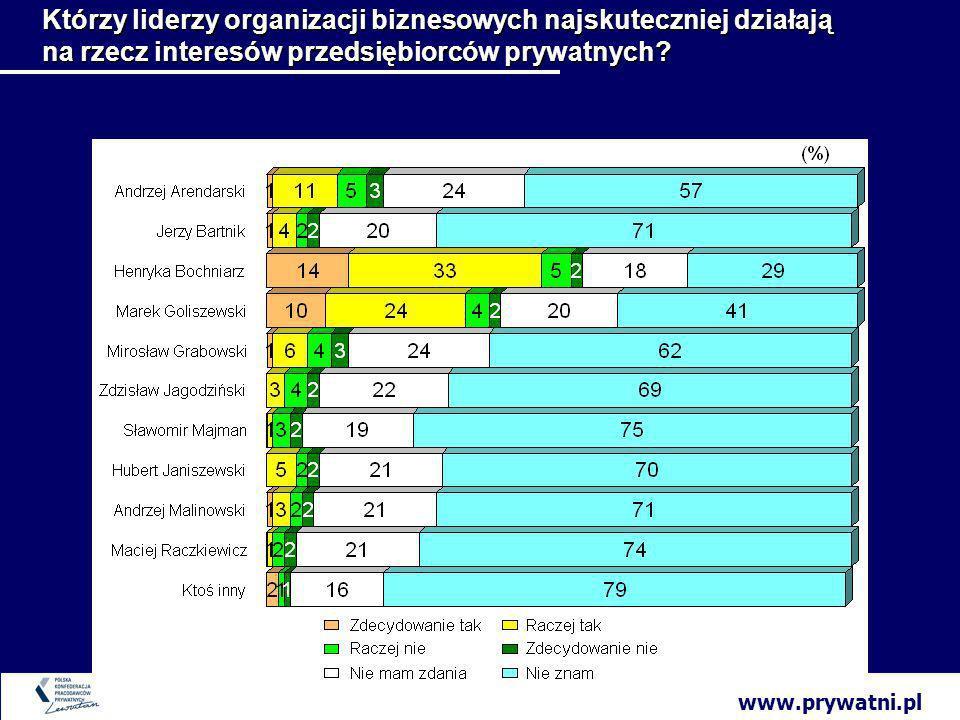 www.prywatni.pl Którzy liderzy organizacji biznesowych najskuteczniej działają na rzecz interesów przedsiębiorców prywatnych