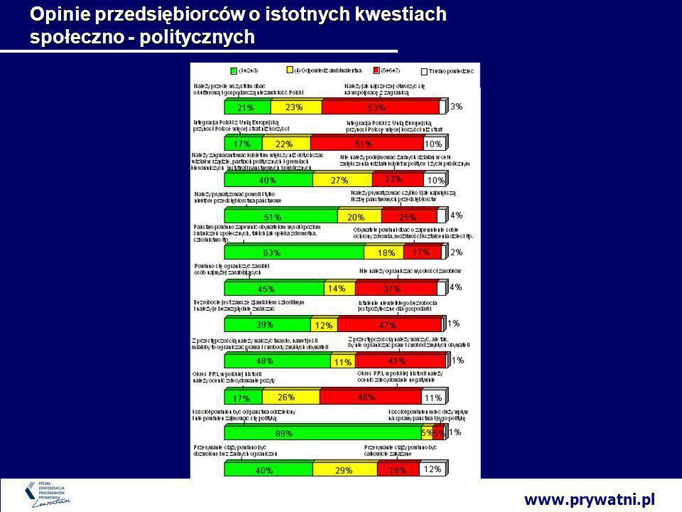www.prywatni.pl Opinie przedsiębiorców o istotnych kwestiach społeczno - politycznych