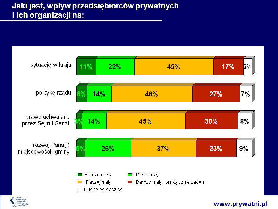 www.prywatni.pl Jaki jest, wpływ przedsiębiorców prywatnych i ich organizacji na: