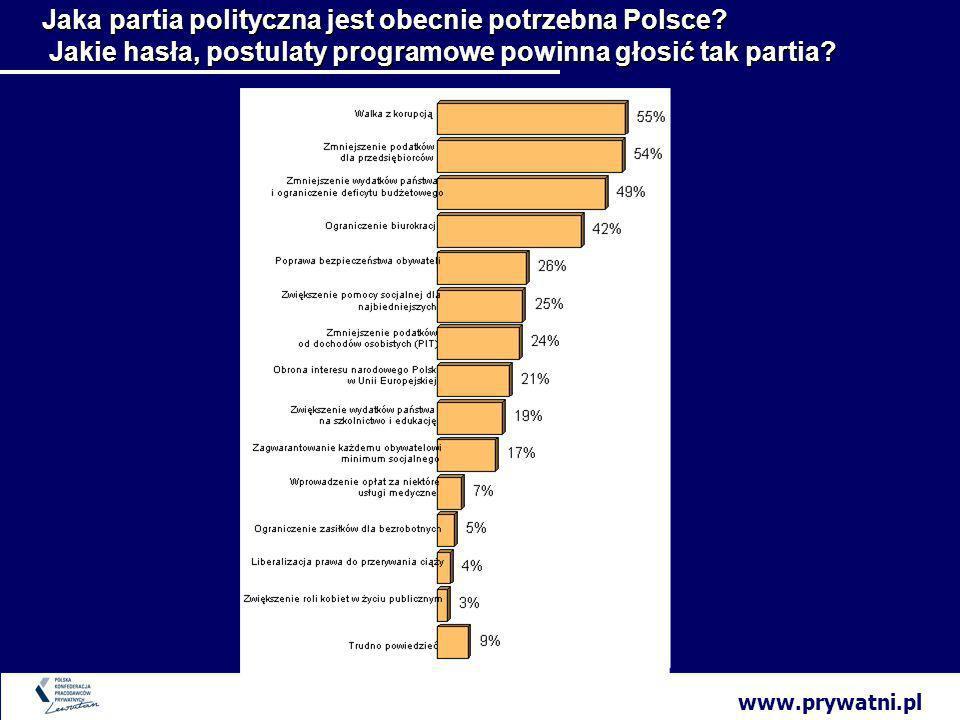 www.prywatni.pl Jaka partia polityczna jest obecnie potrzebna Polsce.
