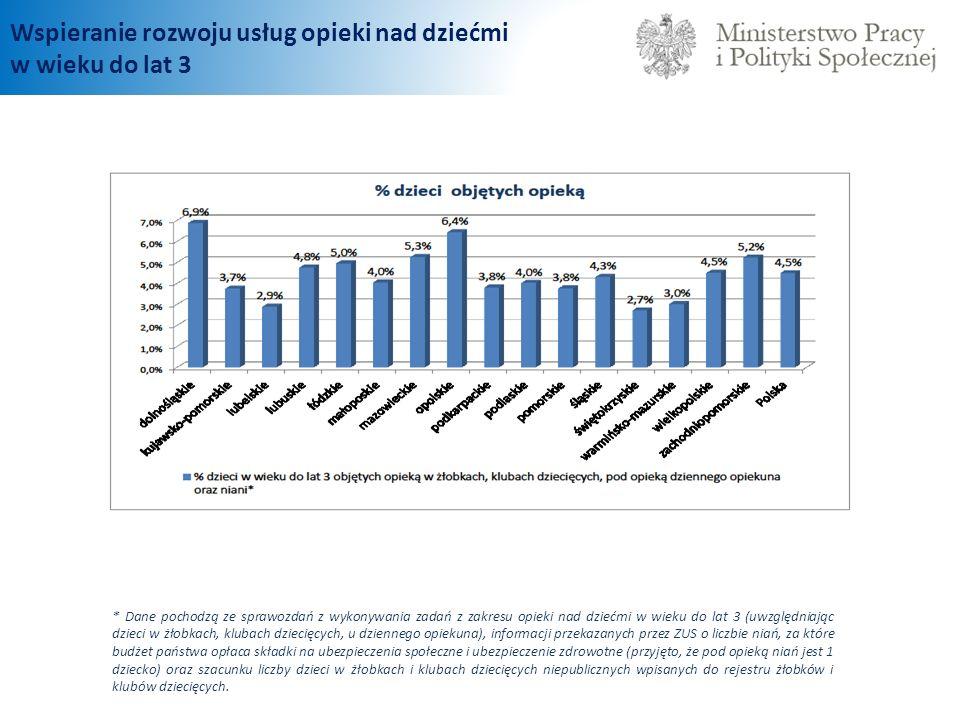 Wspieranie rozwoju usług opieki nad dziećmi w wieku do lat 3 * Dane pochodzą ze sprawozdań z wykonywania zadań z zakresu opieki nad dziećmi w wieku do