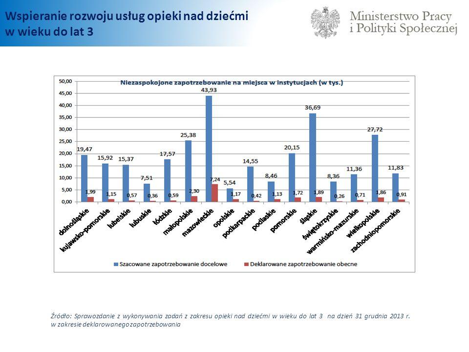 Wspieranie rozwoju usług opieki nad dziećmi w wieku do lat 3 Źródło: Sprawozdanie z wykonywania zadań z zakresu opieki nad dziećmi w wieku do lat 3 na dzień 31 grudnia 2013 r.