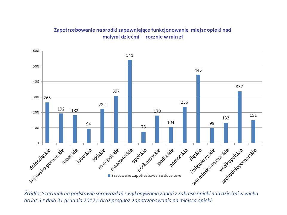 Źródło: Szacunek na podstawie sprawozdań z wykonywania zadań z zakresu opieki nad dziećmi w wieku do lat 3 z dnia 31 grudnia 2012 r.