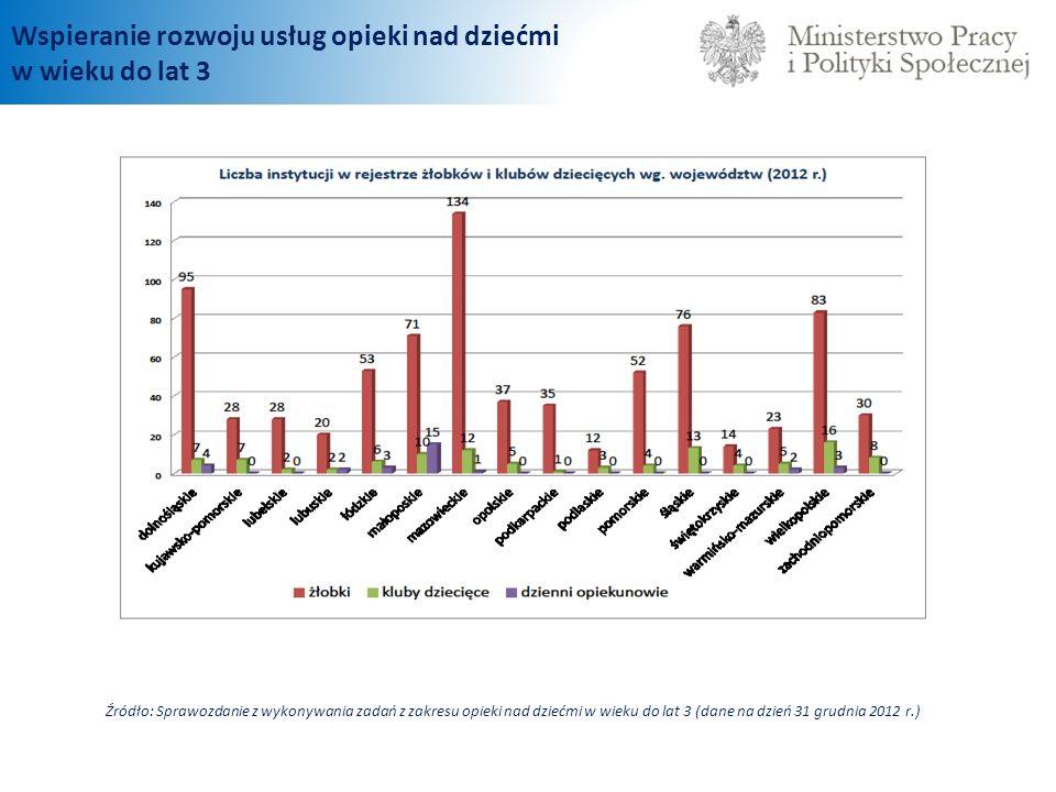 Wspieranie rozwoju usług opieki nad dziećmi w wieku do lat 3 Źródło: Sprawozdanie z wykonywania zadań z zakresu opieki nad dziećmi w wieku do lat 3 (dane na dzień 31 grudnia 2012 r.)