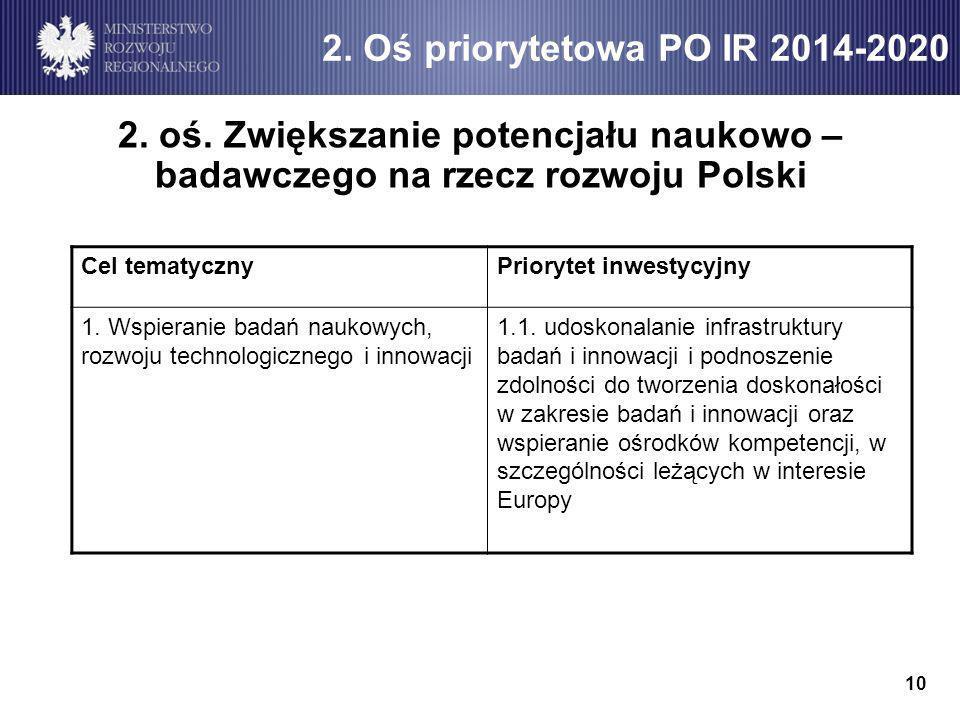 2. oś. Zwiększanie potencjału naukowo – badawczego na rzecz rozwoju Polski 2.