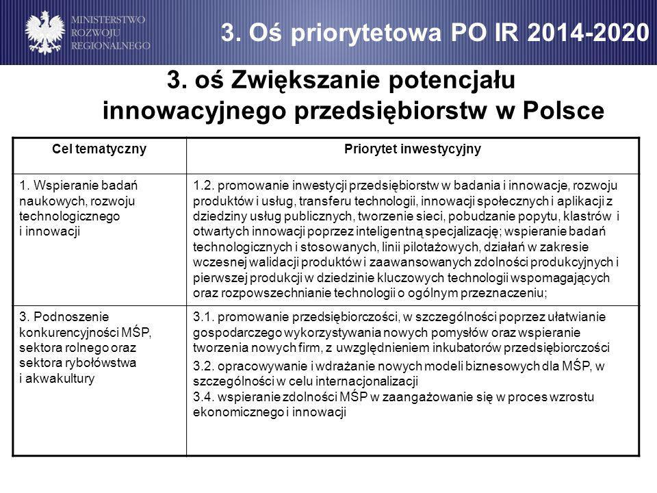 3. Oś priorytetowa PO IR 2014-2020 3.