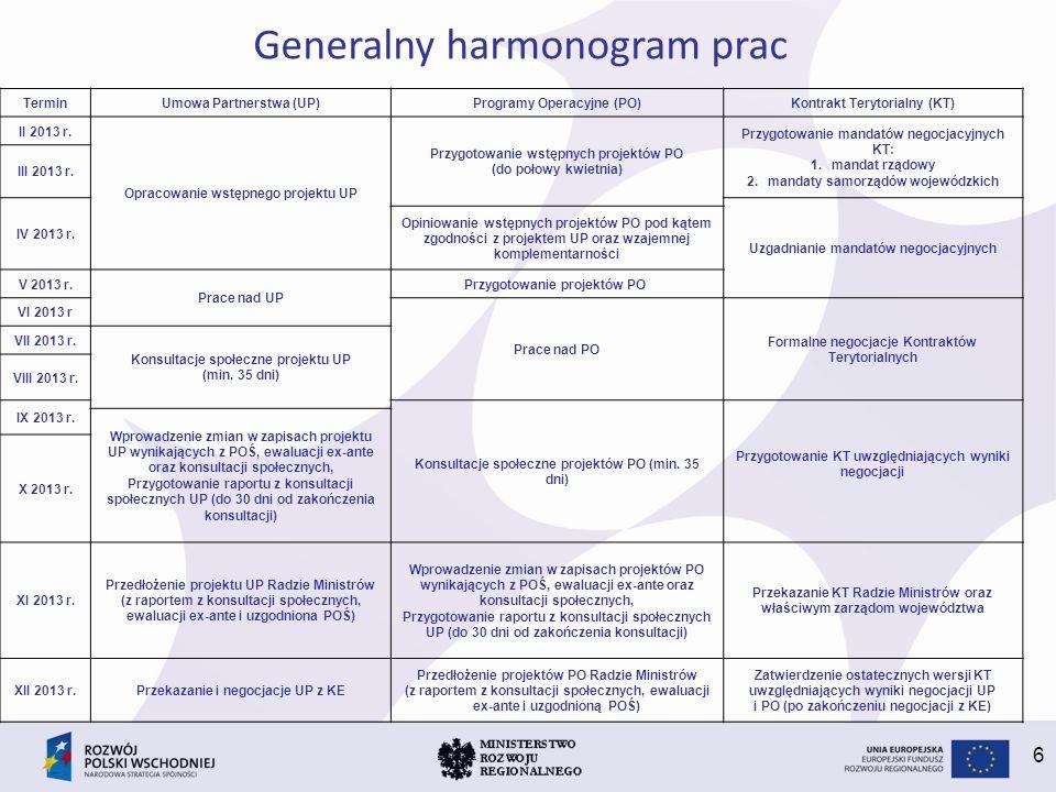 6 TerminUmowa Partnerstwa (UP)Programy Operacyjne (PO)Kontrakt Terytorialny (KT) II 2013 r.