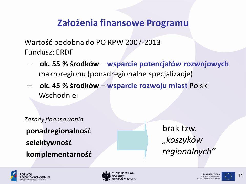 11 Założenia finansowe Programu Wartość podobna do PO RPW 2007-2013 Fundusz: ERDF –ok. 55 % środków – wsparcie potencjałów rozwojowych makroregionu (p