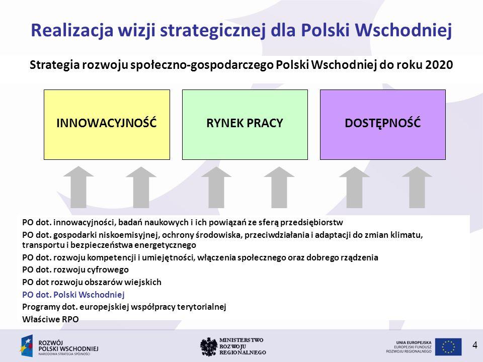 4 Realizacja wizji strategicznej dla Polski Wschodniej Strategia rozwoju społeczno-gospodarczego Polski Wschodniej do roku 2020 INNOWACYJNOŚĆRYNEK PRA