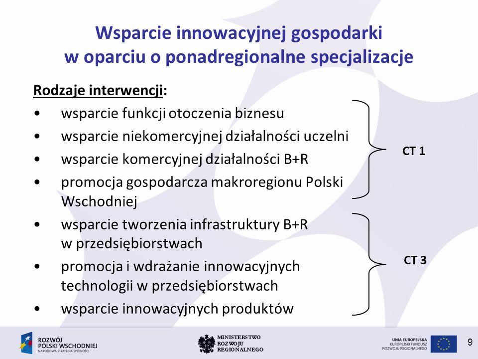 9 Wsparcie innowacyjnej gospodarki w oparciu o ponadregionalne specjalizacje Rodzaje interwencji: wsparcie funkcji otoczenia biznesu wsparcie niekomer