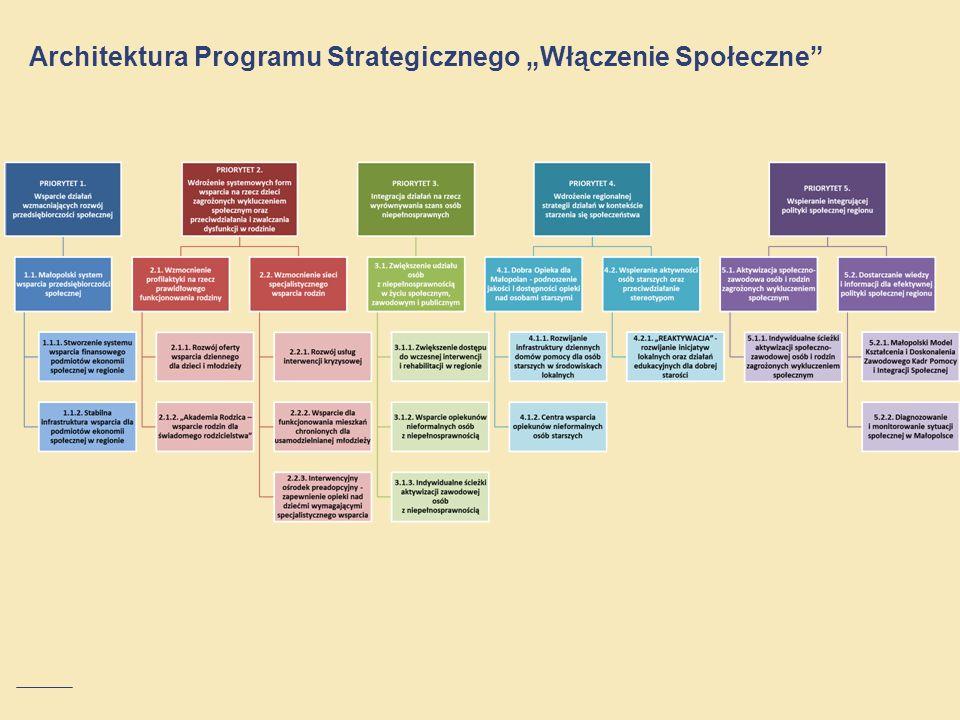 Architektura Programu Strategicznego Włączenie Społeczne