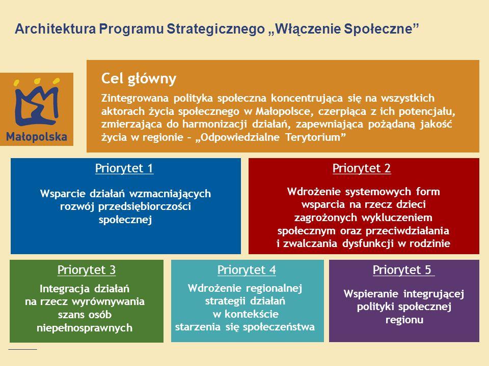 Architektura Programu Strategicznego Włączenie Społeczne Cel główny Zintegrowana polityka społeczna koncentrująca się na wszystkich aktorach życia spo