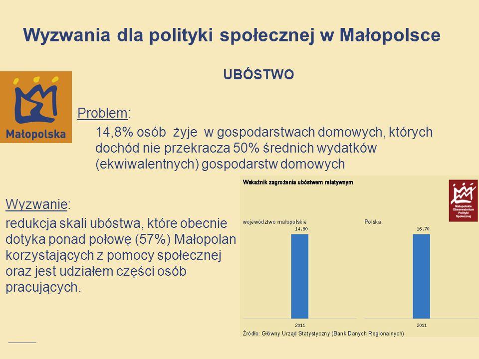 UBÓSTWO Problem: 14,8% osób żyje w gospodarstwach domowych, których dochód nie przekracza 50% średnich wydatków (ekwiwalentnych) gospodarstw domowych