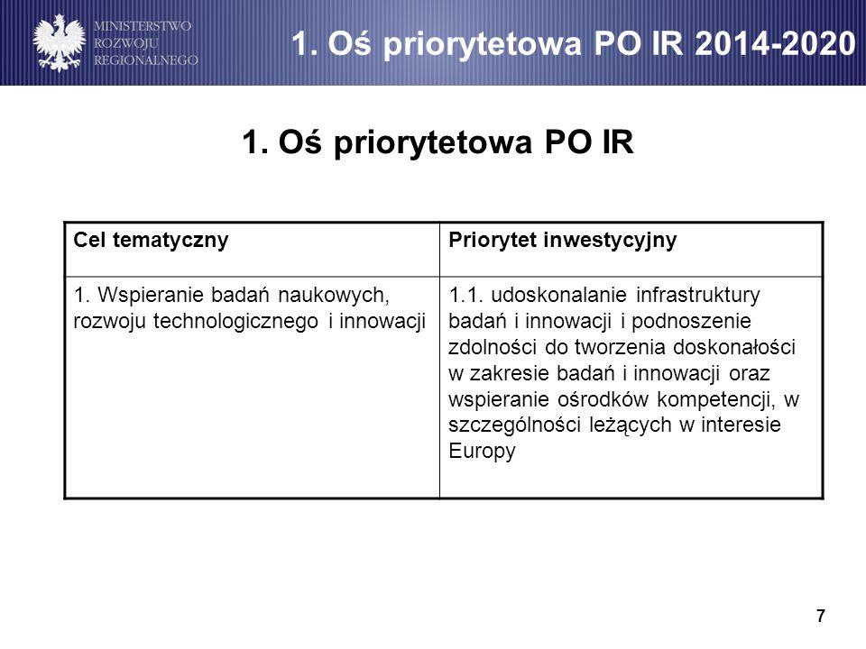1. Oś priorytetowa PO IR 1. Oś priorytetowa PO IR 2014-2020 7 Cel tematycznyPriorytet inwestycyjny 1. Wspieranie badań naukowych, rozwoju technologicz