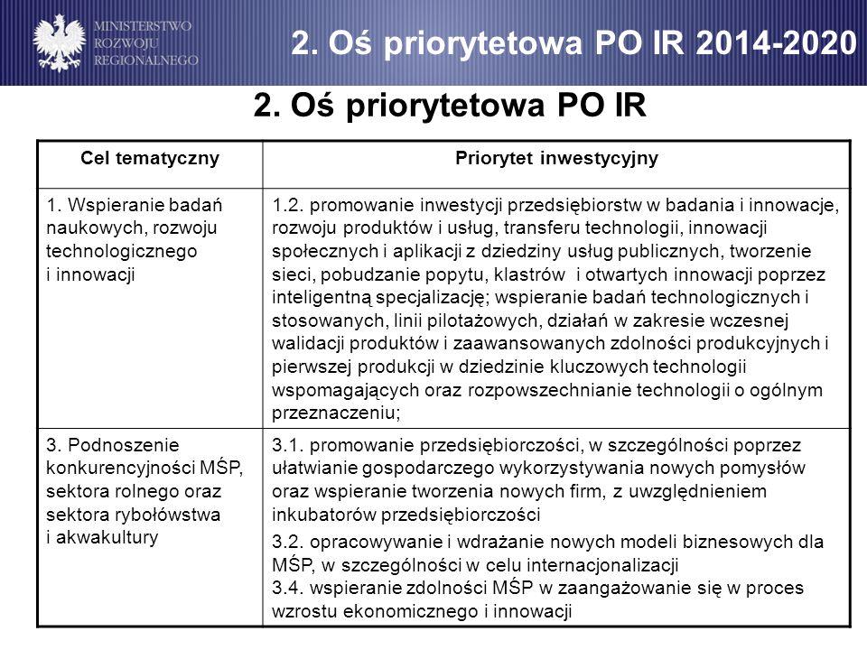 2. Oś priorytetowa PO IR 2014-2020 2. Oś priorytetowa PO IR Cel tematycznyPriorytet inwestycyjny 1. Wspieranie badań naukowych, rozwoju technologiczne