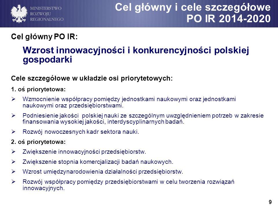 9 Cel główny PO IR: Wzrost innowacyjności i konkurencyjności polskiej gospodarki Cele szczegółowe w układzie osi priorytetowych: 1. oś priorytetowa: W