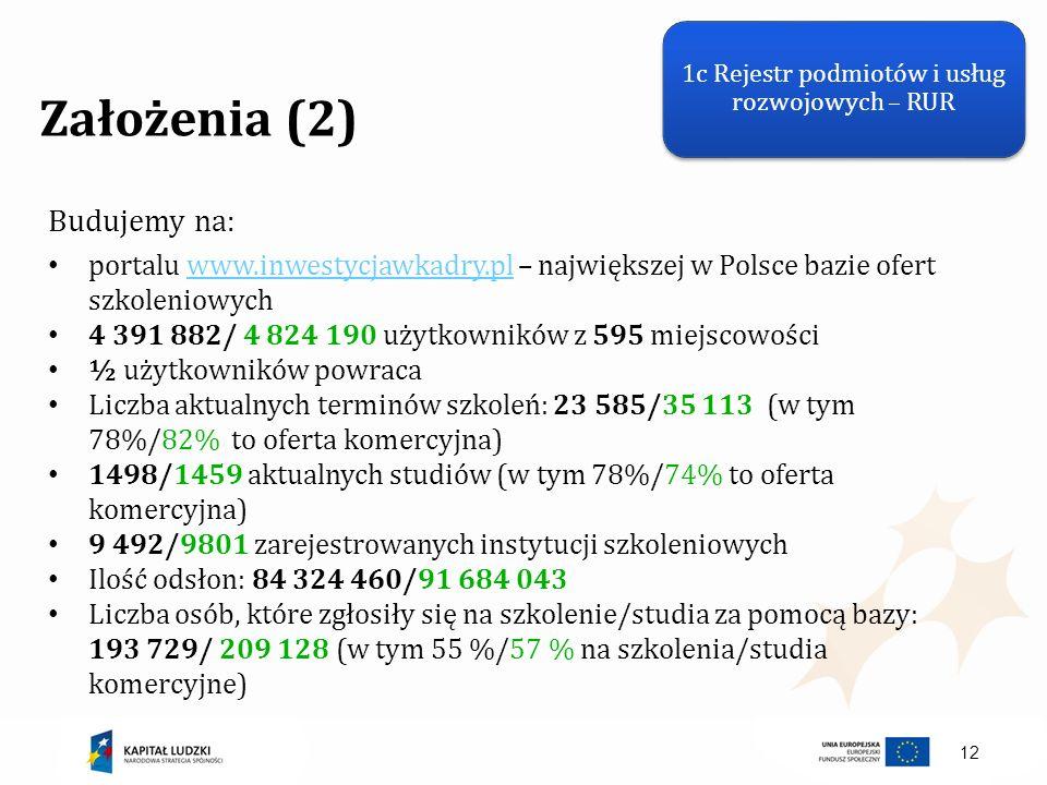12 Założenia (2) Budujemy na: portalu www.inwestycjawkadry.pl – największej w Polsce bazie ofert szkoleniowychwww.inwestycjawkadry.pl 4 391 882/ 4 824