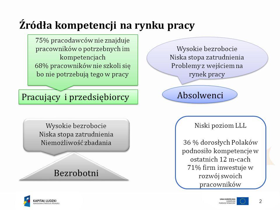 3 Pracujący i przedsiębiorcy Absolwenci 3.Zapotrzebowanie na kompetencje – zmodyfikowany BKL 1.