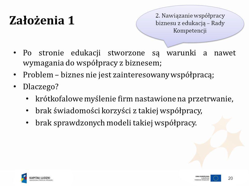 20 Założenia 1 Po stronie edukacji stworzone są warunki a nawet wymagania do współpracy z biznesem; Problem – biznes nie jest zainteresowany współprac