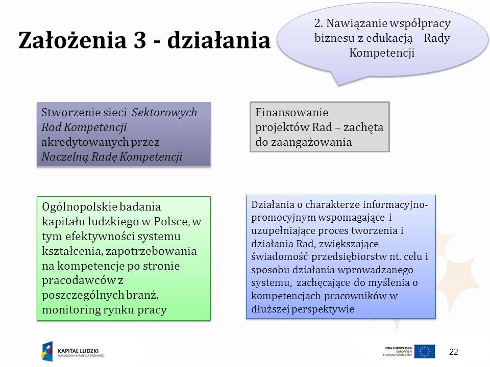 22 Założenia 3 - działania 2. Nawiązanie współpracy biznesu z edukacją – Rady Kompetencji Stworzenie sieci Sektorowych Rad Kompetencji akredytowanych