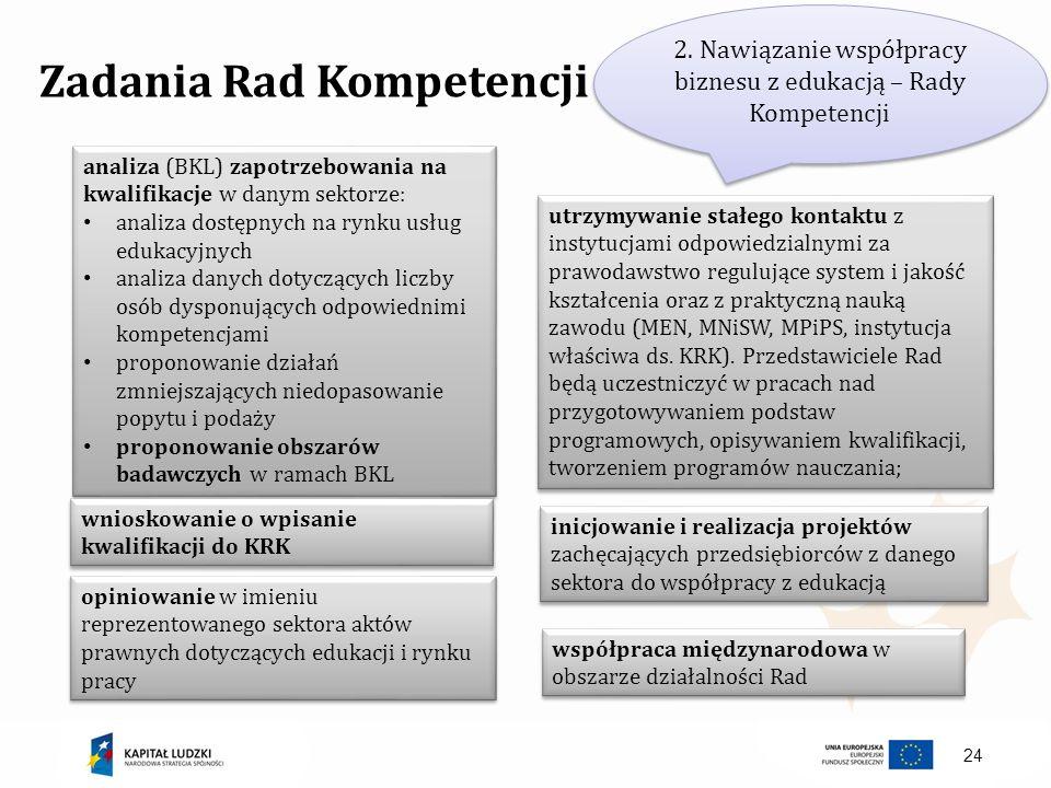 24 Zadania Rad Kompetencji 2. Nawiązanie współpracy biznesu z edukacją – Rady Kompetencji analiza (BKL) zapotrzebowania na kwalifikacje w danym sektor