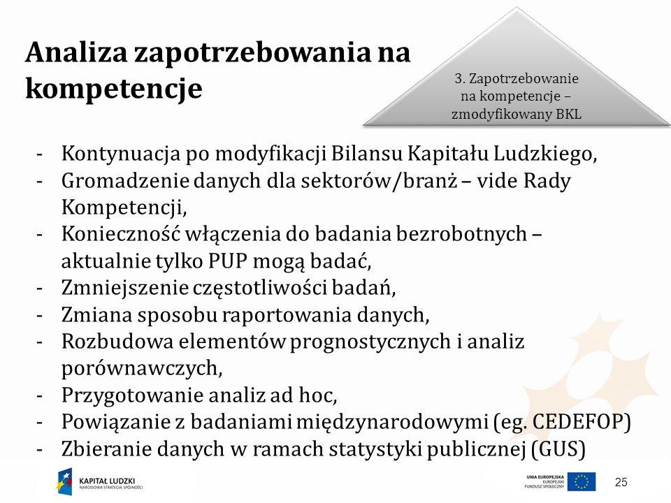 25 Analiza zapotrzebowania na kompetencje Kontynuacja po modyfikacji Bilansu Kapitału Ludzkiego, Gromadzenie danych dla sektorów/branż – vide Rady Kom