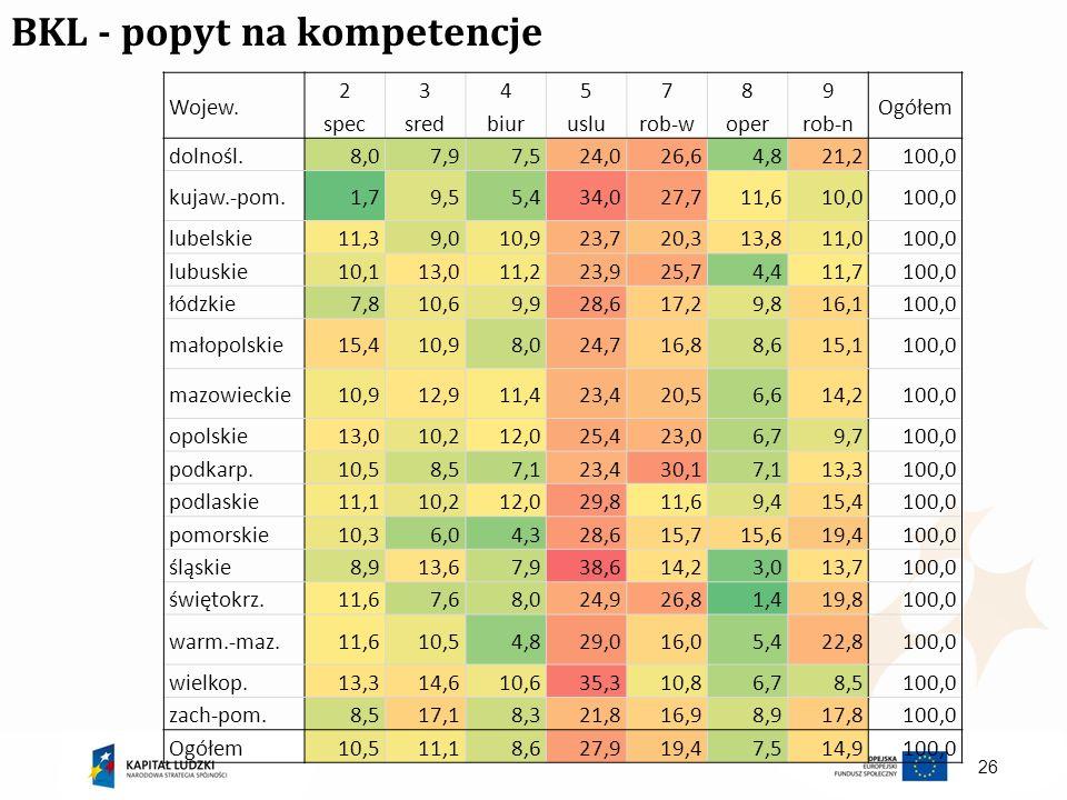 BKL - popyt na kompetencje Wojew. 2 spec 3 sred 4 biur 5 uslu 7 rob-w 8 oper 9 rob-n Ogółem dolnośl.8,07,97,524,026,64,821,2100,0 kujaw.-pom.1,79,55,4
