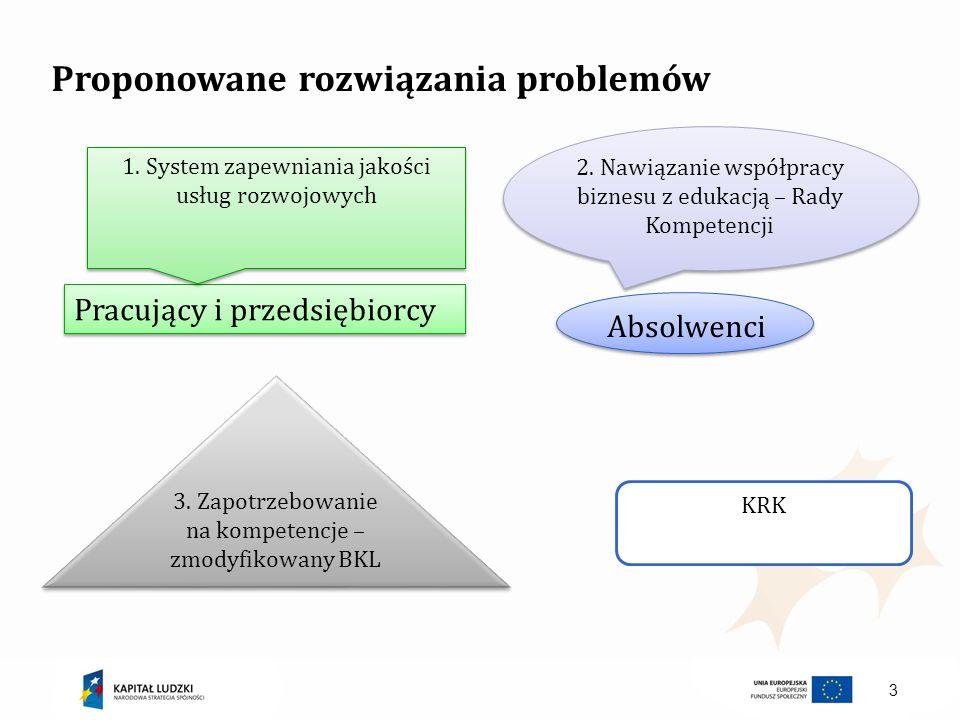 3 Pracujący i przedsiębiorcy Absolwenci 3. Zapotrzebowanie na kompetencje – zmodyfikowany BKL 1. System zapewniania jakości usług rozwojowych 2. Nawią