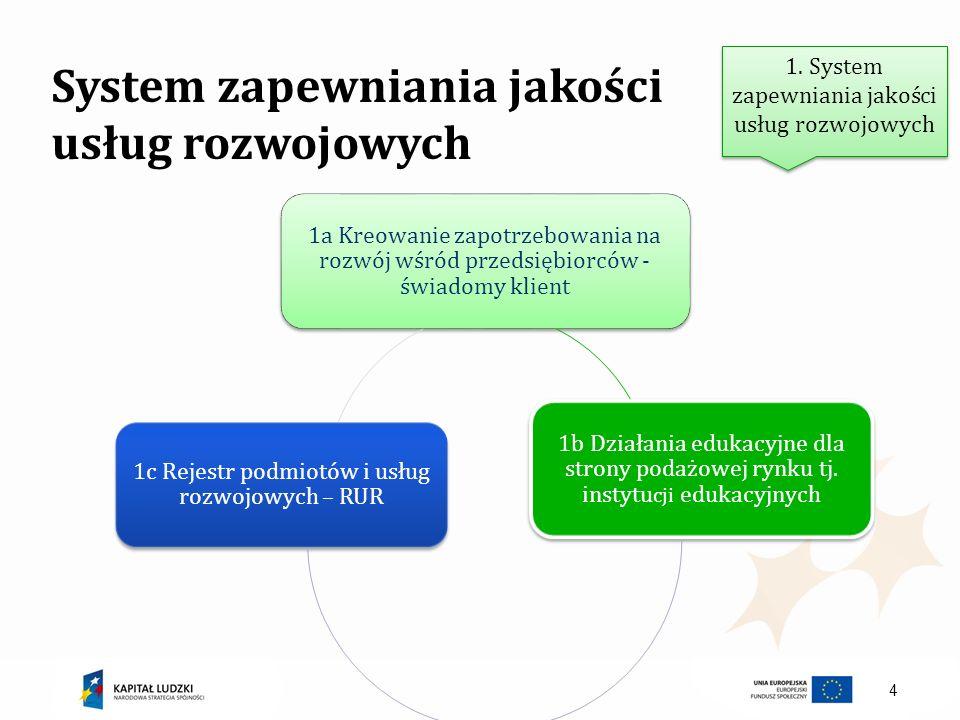 4 System zapewniania jakości usług rozwojowych 1. System zapewniania jakości usług rozwojowych 1a Kreowanie zapotrzebowania na rozwój wśród przedsiębi
