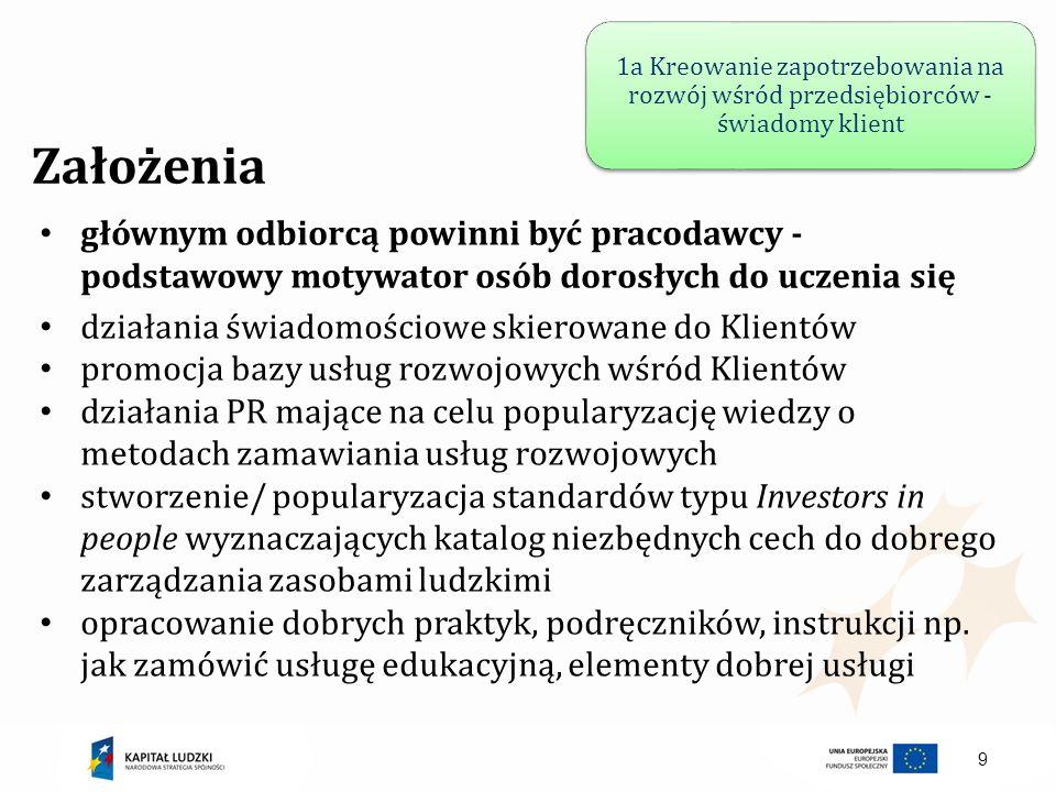 10 Założenia wspieranie innowacyjności w edukacji - transfer nowych narzędzi, metod prowadzenia szkoleń stosowanych zagranicą do Polski organizacja spotkań/szkoleń/doradztwa dla osób świadczących usługi rozwojowe dla przedsiębiorstw podnoszenie kompetencji osób/podmiotów świadczących usługi rozwojowe z zakresu warsztatu trenerskiego oraz zakresów merytorycznych wymiana informacji o wydarzeniach w branży wymiana biblioteka materiałów edukacyjnych sfinansowanych ze środków publicznych 1b Działania edukacyjne dla strony podażowej rynku tj.