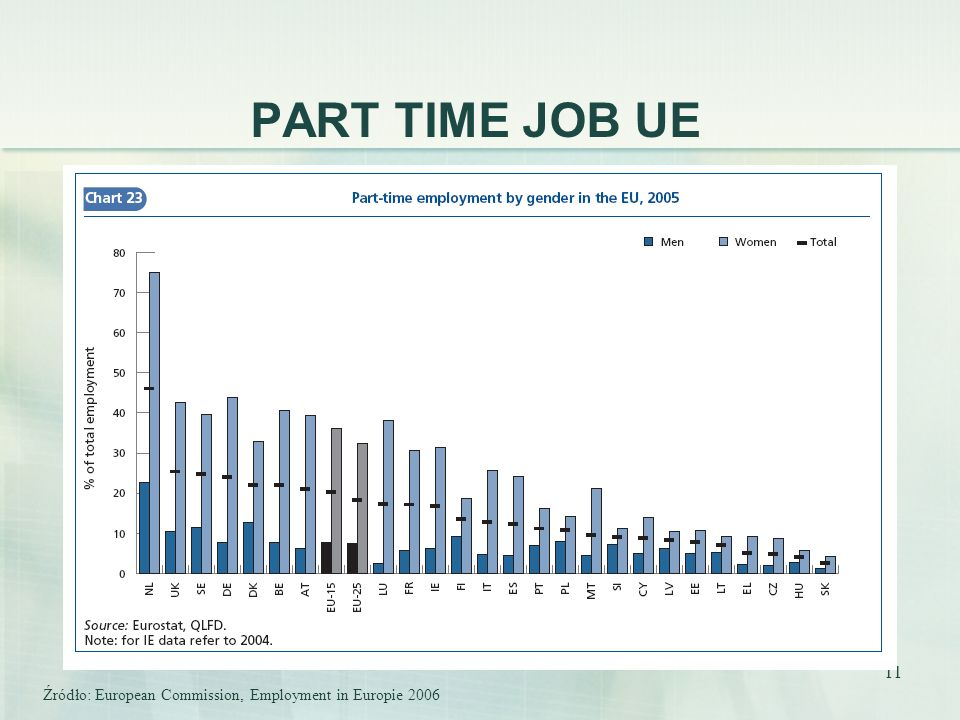 11 PART TIME JOB UE Źródło: European Commission, Employment in Europie 2006