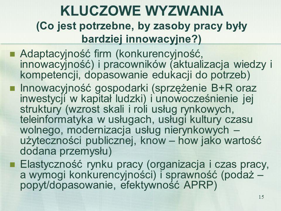 15 KLUCZOWE WYZWANIA (Co jest potrzebne, by zasoby pracy były bardziej innowacyjne ) Adaptacyjność firm (konkurencyjność, innowacyjność) i pracowników (aktualizacja wiedzy i kompetencji, dopasowanie edukacji do potrzeb) Innowacyjność gospodarki (sprzężenie B+R oraz inwestycji w kapitał ludzki) i unowocześnienie jej struktury (wzrost skali i roli usług rynkowych, teleinformatyka w usługach, usługi kultury czasu wolnego, modernizacja usług nierynkowych – użyteczności publicznej, know – how jako wartość dodana przemysłu) Elastyczność rynku pracy (organizacja i czas pracy, a wymogi konkurencyjności) i sprawność (podaż – popyt/dopasowanie, efektywność APRP)