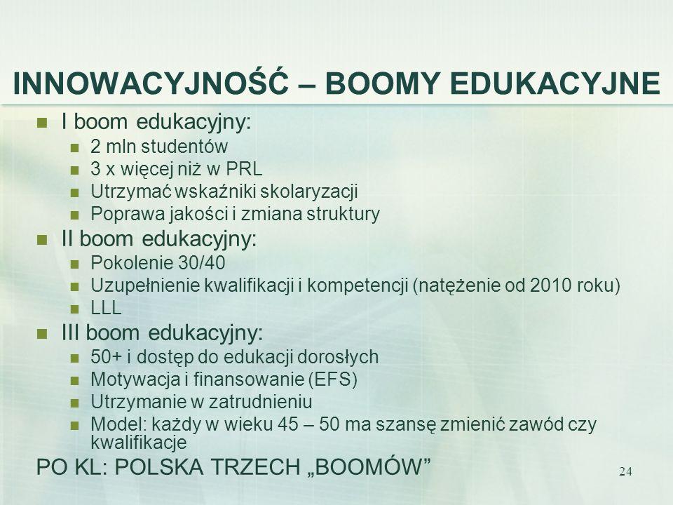 24 INNOWACYJNOŚĆ – BOOMY EDUKACYJNE I boom edukacyjny: 2 mln studentów 3 x więcej niż w PRL Utrzymać wskaźniki skolaryzacji Poprawa jakości i zmiana struktury II boom edukacyjny: Pokolenie 30/40 Uzupełnienie kwalifikacji i kompetencji (natężenie od 2010 roku) LLL III boom edukacyjny: 50+ i dostęp do edukacji dorosłych Motywacja i finansowanie (EFS) Utrzymanie w zatrudnieniu Model: każdy w wieku 45 – 50 ma szansę zmienić zawód czy kwalifikacje PO KL: POLSKA TRZECH BOOMÓW