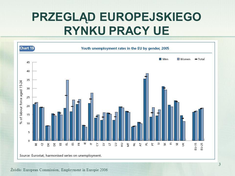 3 PRZEGLĄD EUROPEJSKIEGO RYNKU PRACY UE Źródło: European Commission, Employment in Europie 2006