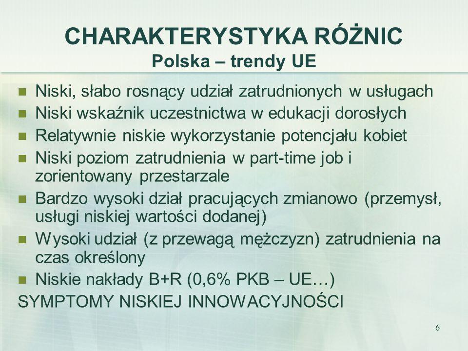 6 CHARAKTERYSTYKA RÓŻNIC Polska – trendy UE Niski, słabo rosnący udział zatrudnionych w usługach Niski wskaźnik uczestnictwa w edukacji dorosłych Relatywnie niskie wykorzystanie potencjału kobiet Niski poziom zatrudnienia w part-time job i zorientowany przestarzale Bardzo wysoki dział pracujących zmianowo (przemysł, usługi niskiej wartości dodanej) Wysoki udział (z przewagą mężczyzn) zatrudnienia na czas określony Niskie nakłady B+R (0,6% PKB – UE…) SYMPTOMY NISKIEJ INNOWACYJNOŚCI