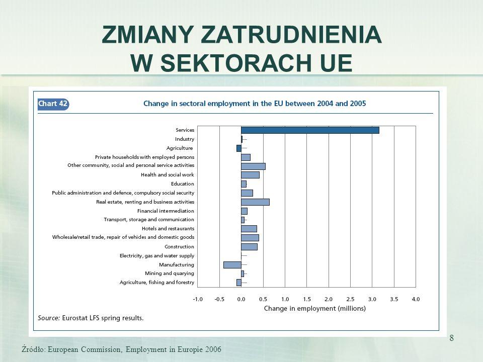 8 ZMIANY ZATRUDNIENIA W SEKTORACH UE Źródło: European Commission, Employment in Europie 2006