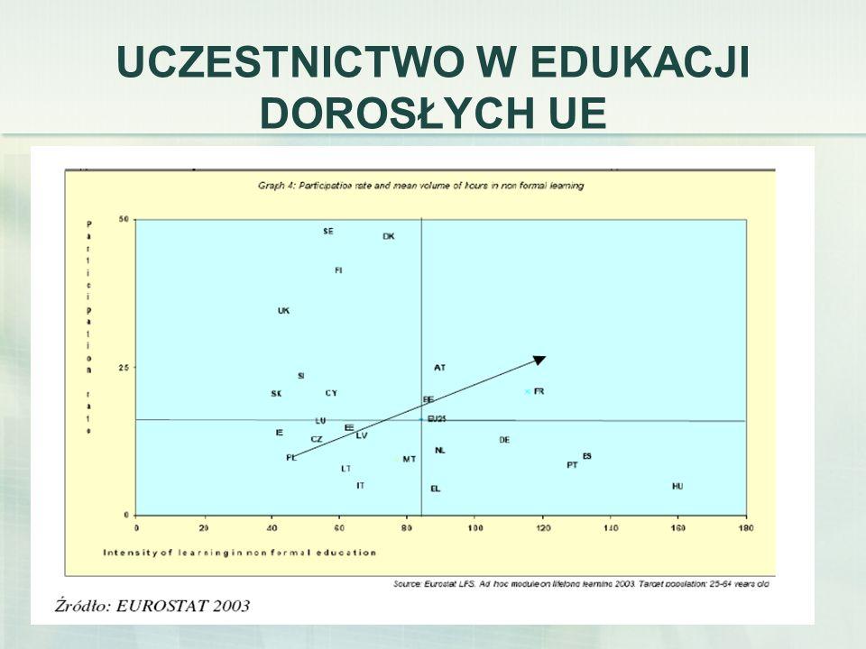 20 SPRAWNOŚĆ RYNKU PRACY Dopasowanie popytu i podaży: System informacji zawodowej i doradztwa karierowego dostępny dla wszystkich Warunki dla mobilności przestrzennej (osadnictwo i rynek mieszkaniowy) Warunki dla uczenia się przez całe życie Migracja pod kontrolą Pośrednictwo pracy (europejskie, krajowe, e- pośrednictwo) jako usługa powszechna Elastyczność płacowa (satysfakcja, selekcja, wydajność, koszty pracy a pozapłacowe koszty pracy– klin podatkowy) Efektywność APRP Efektywność netto aktywizacji Kontraktowanie usług zatrudnieniowych