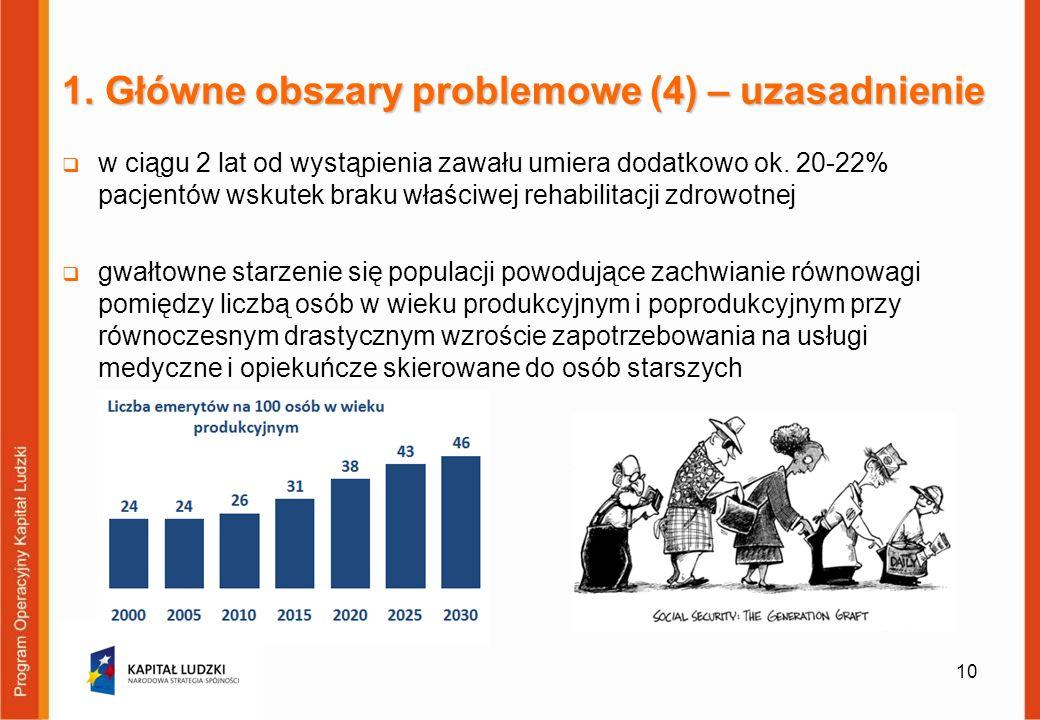 1. Główne obszary problemowe (4) – uzasadnienie w ciągu 2 lat od wystąpienia zawału umiera dodatkowo ok. 20-22% pacjentów wskutek braku właściwej reha