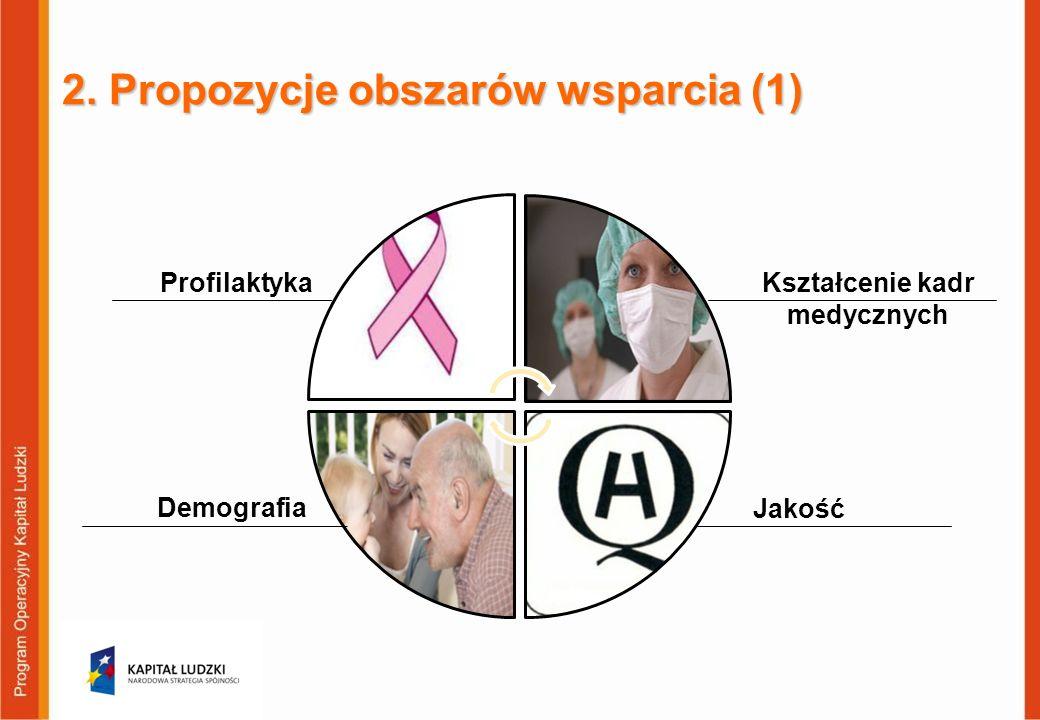 2. Propozycje obszarów wsparcia (1) 12 Kształcenie kadr medycznych Jakość Profilaktyka Demografia