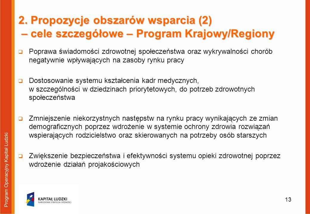 2. Propozycje obszarów wsparcia (2) – cele szczegółowe – Program Krajowy/Regiony Poprawa świadomości zdrowotnej społeczeństwa oraz wykrywalności choró