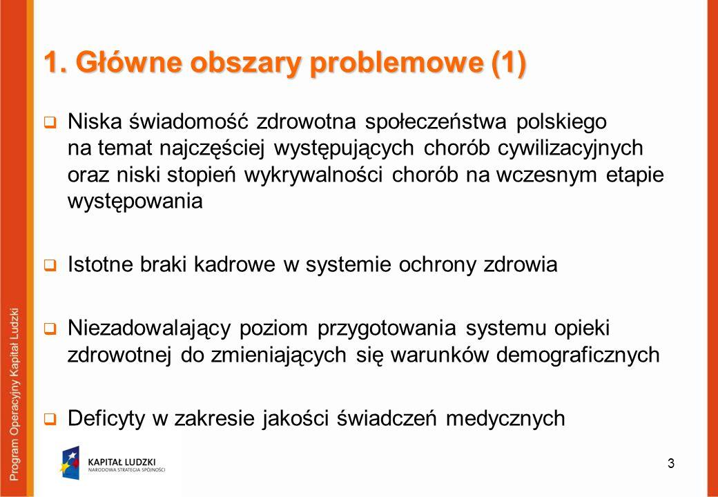 1. Główne obszary problemowe (1) Niska świadomość zdrowotna społeczeństwa polskiego na temat najczęściej występujących chorób cywilizacyjnych oraz nis