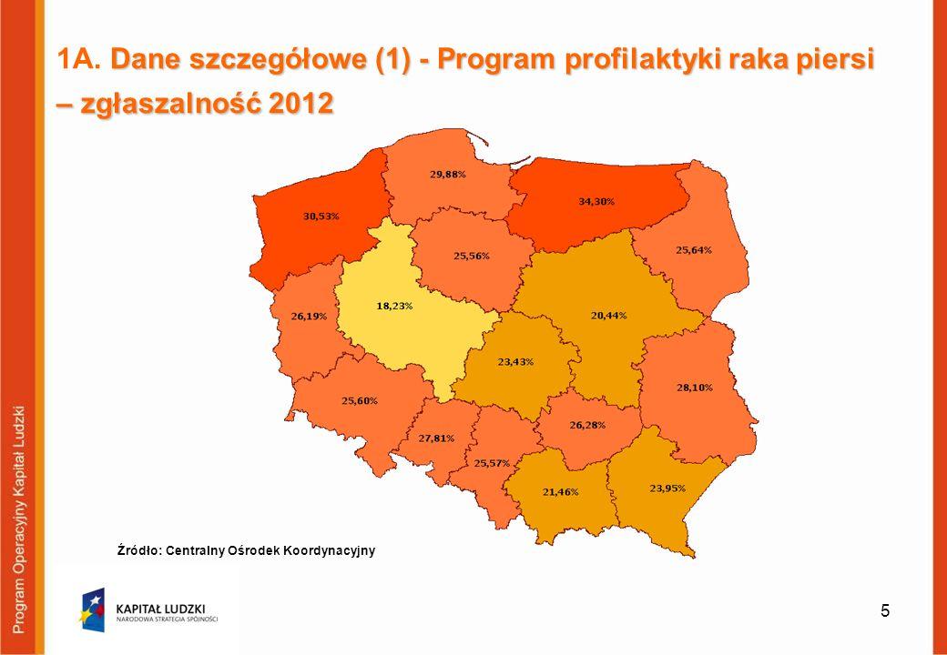 Dane szczegółowe (1) - Program profilaktyki raka piersi – zgłaszalność 2012 1A. Dane szczegółowe (1) - Program profilaktyki raka piersi – zgłaszalność