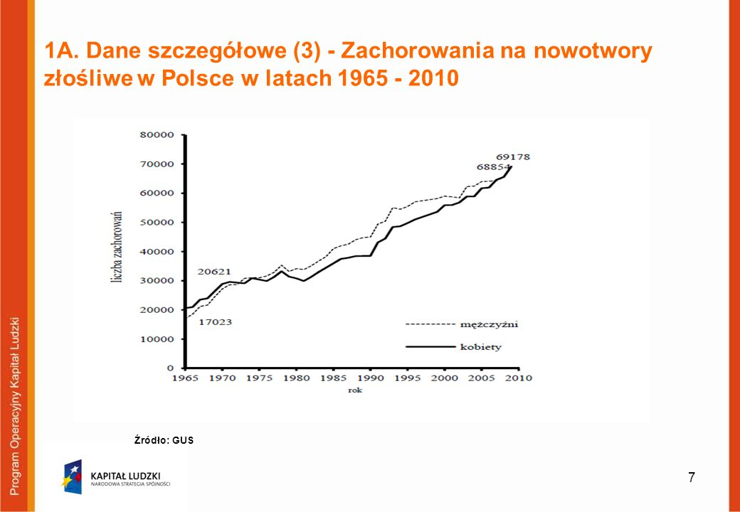 1A. Dane szczegółowe (3) - Zachorowania na nowotwory złośliwe w Polsce w latach 1965 - 2010 7 Źródło: GUS