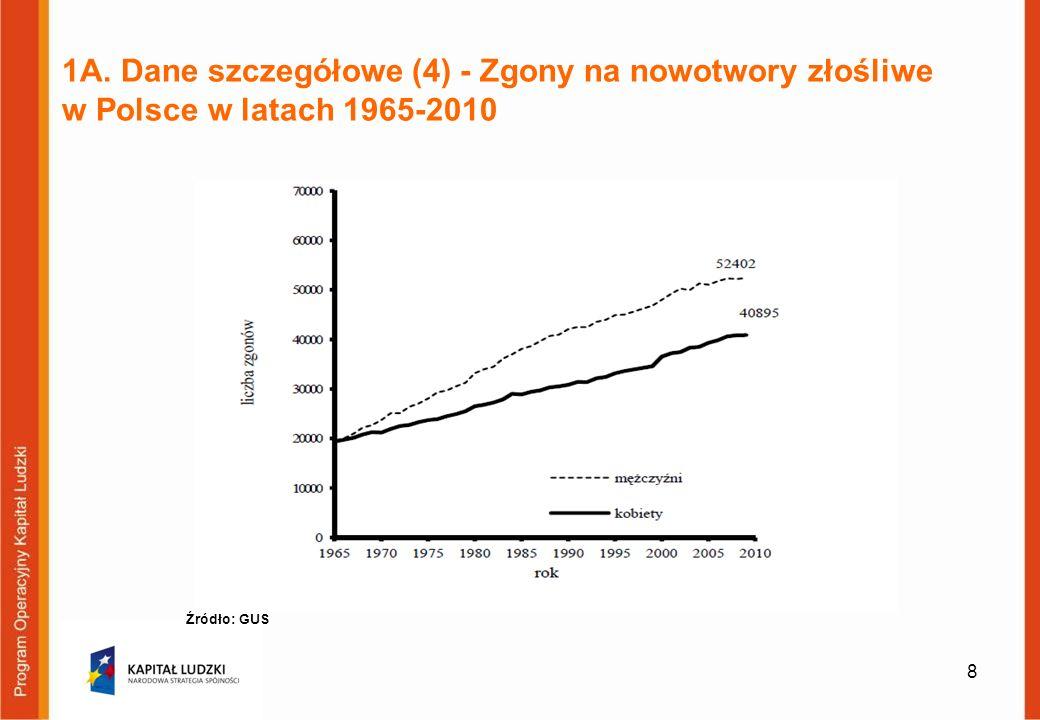 1A. Dane szczegółowe (4) - Zgony na nowotwory złośliwe w Polsce w latach 1965-2010 8 Źródło: GUS