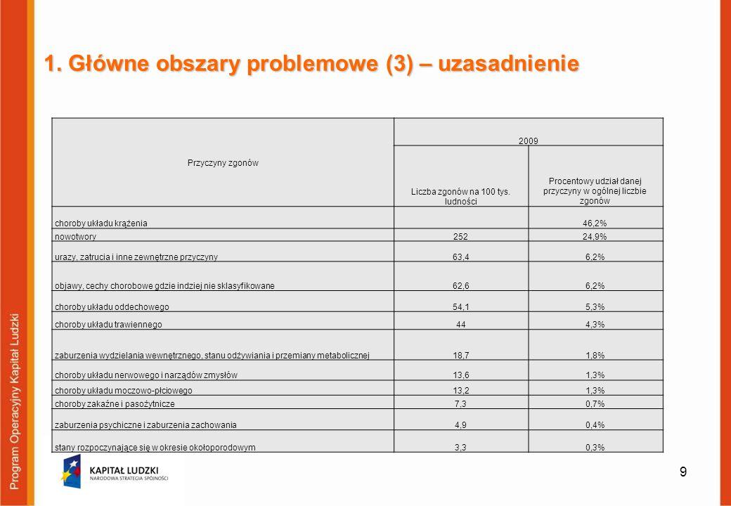 1. Główne obszary problemowe (3) – uzasadnienie Przyczyny zgonów 2009 Liczba zgonów na 100 tys. ludności Procentowy udział danej przyczyny w ogólnej l