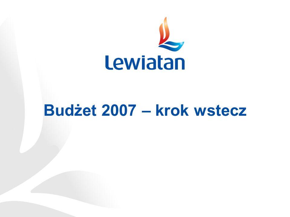 Budżet państwa 2007 Rezygnacja z naprawy finansów publicznych Brak wykorzystania dobrej koniunktury do zmniejszenia deficytu budżetowego Realistyczne założenia makroekonomiczne (wzrost, inflacja) Zbyt optymistyczne założenia dynamiki dochodów